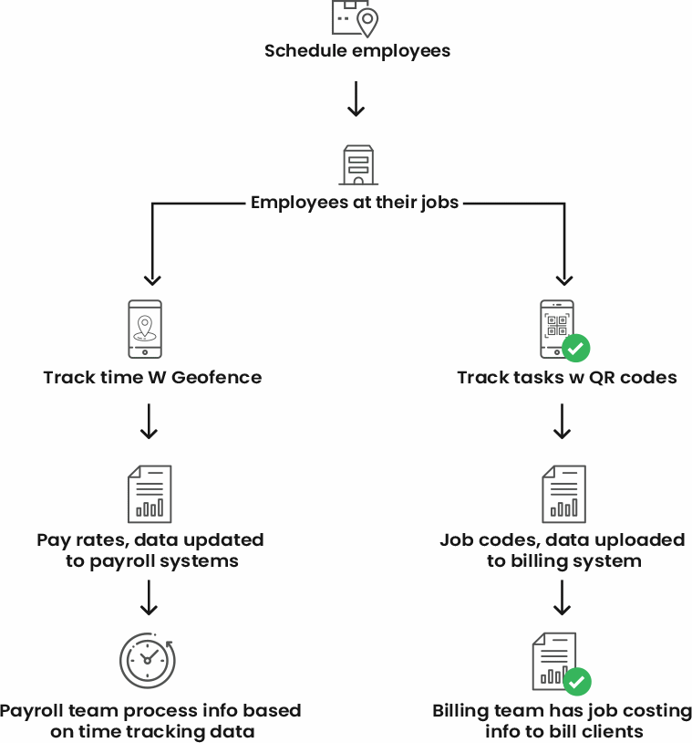 allGeo's Job Costing and Payroll Workflow for field service businesses